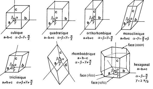 7 systèmes cristallins des gemmes
